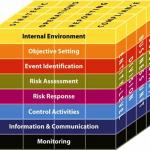 Metodologia de Gestão de Riscos COSO ERM - Enterprise Risk Management Framework