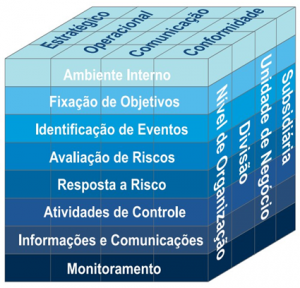 COSO ERM Framework – Enterprise Risk Management