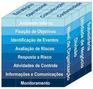 COSO ERM Framework – Enterprise Risk Management